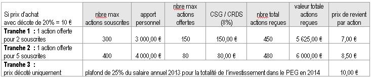 Hypothèse prix souscription CapOrange