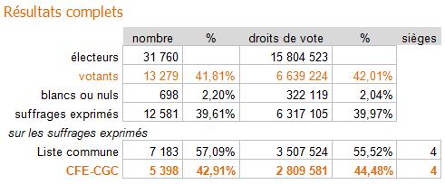 détail des votes