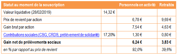 Tableau de calcul des gains sur Cap'Orange garanti 2014